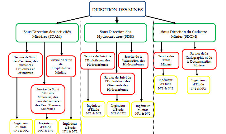 Organigramme cameroon ministry of mines and for Organigramme online